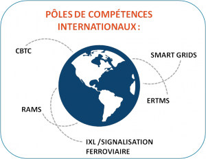 Pôle de cptc internationaux